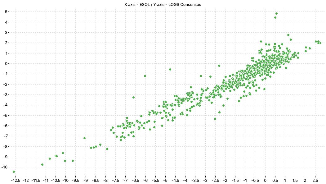 ESOL vs LOGS consensus